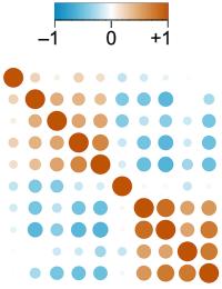 análisis bioinformáticos correlación