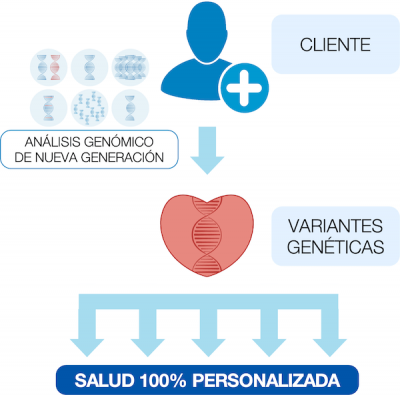 programa de bienestar HealthGen