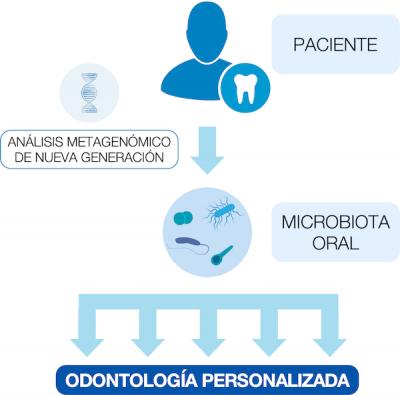 análisis microbiota oral